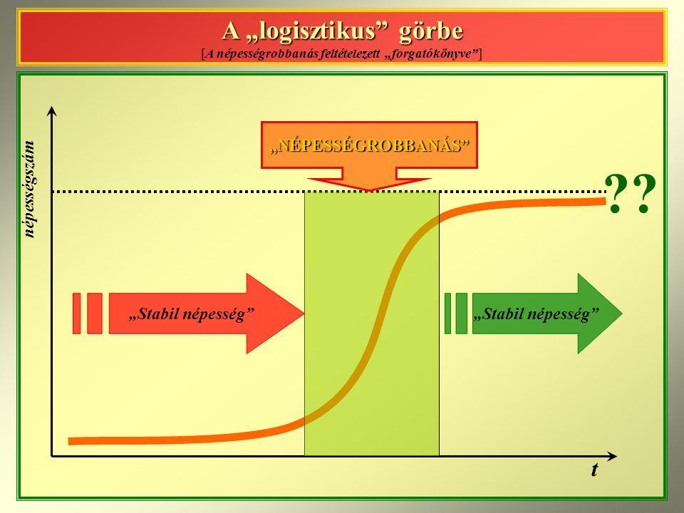 """A """"logisztikus görbe [A népességrobbanás feltételezett """"forgatókönyve ]"""